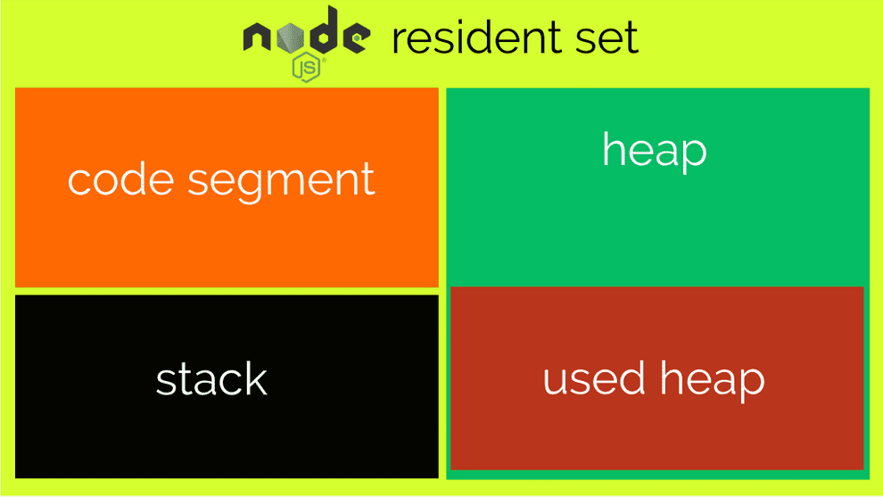 An illustration of the Node.js memory organization