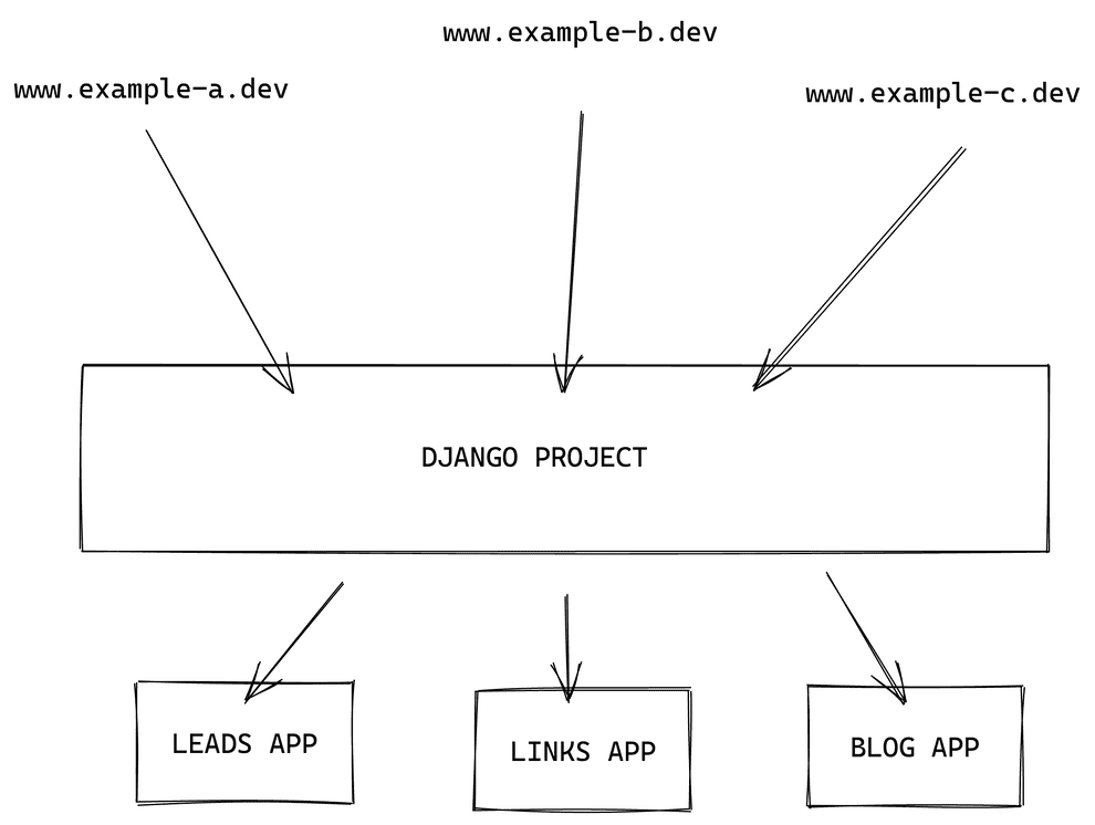 Django apps and multiple domain names